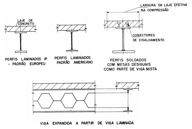 Tipos de a o e perfis para estrutura met lica de edif cios f rum da constru o - Tipos de vigas metalicas ...